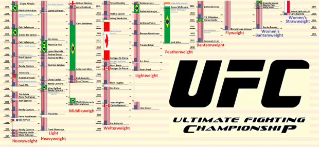 UFC-Champs-by-weight-class